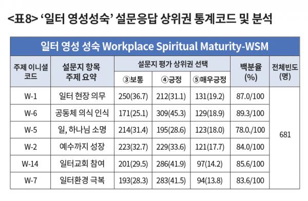 일터교회 사역 유형별 영성 성숙도 연구