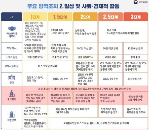 주요 방역조치 일상 및 사회 경제적 활동 2단계