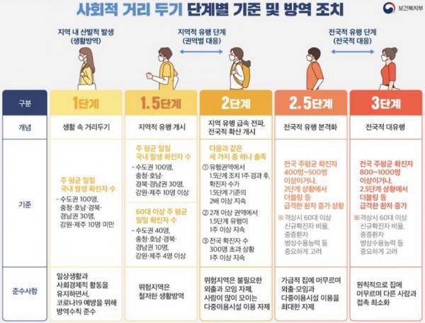 사회적 거리두기 단계별 기준 및 방역 조치