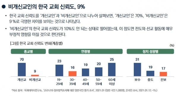 한국교회 신뢰도(목회데이터연구소)