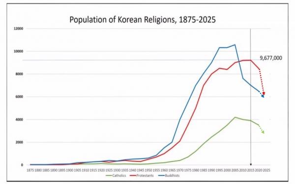 한국 종교 인구 그래프(1875~2025)