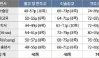 6종 중학교 역사교과서의 종교서술 현황