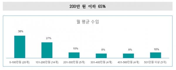 52개 탈북민교회 월 평균 수입 현황