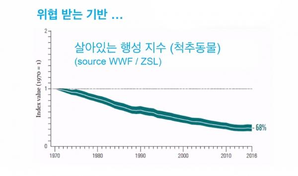 한국로잔위원회 2021년 제4차 선교적 대화