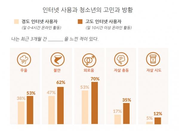 인터넷 사용과 청소년의 고민과 방황
