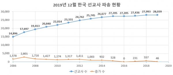 2019년 12월 한국 선교사 파송 현황