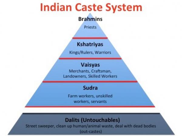 인도 카스트 제도