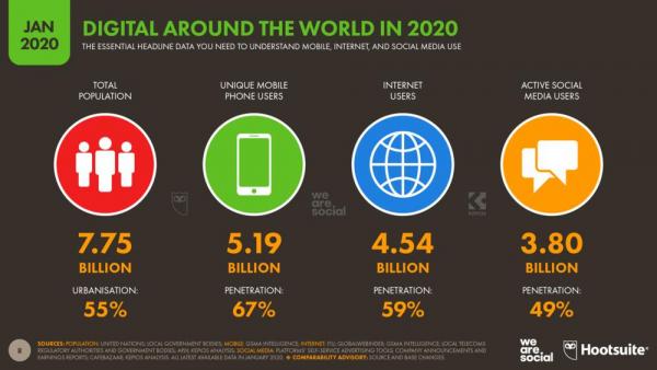전 세계 디지털 인구 현황